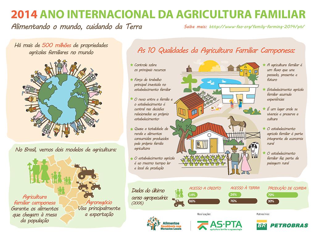 04_infografico_ANO-DA-AGRICULTURA-FAMILIAR